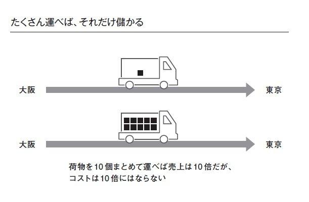「ヤマトより佐川のほうが儲かっている」宅配戦争に学ぶ経営の基本
