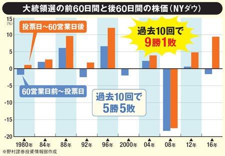 大統領選挙の直前・直後の株価動向は?