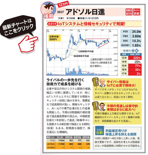 アドソル日進の最新株価はこちら!