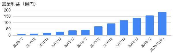MonotaRO(3064)の営業利益の推移