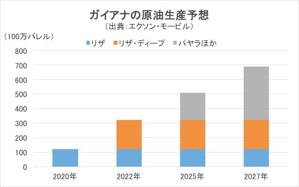 ガイアナの原油生産予測グラフ