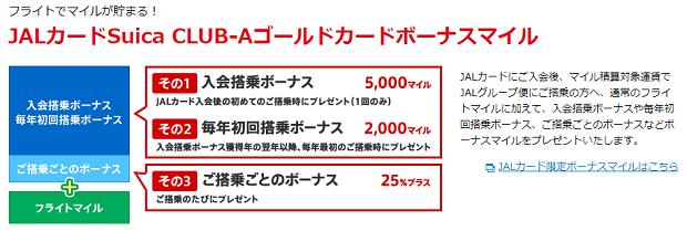 「JALカード CLUB-Aゴールドカード」でもらえるボーナスマイル