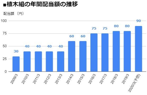 植木組(1867)の年間配当額の推移