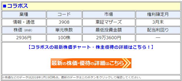 コラボス(3908)の最新の株価