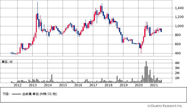 ワッツ(2735)の株価チャート
