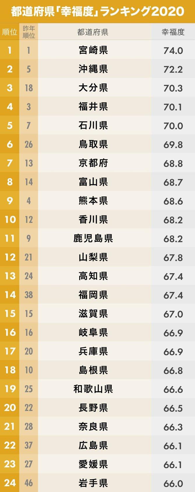 都道府県「幸福度」ランキング1位~24位