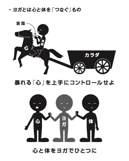 意外!?「ヨガ」の語源、知ってましたか??