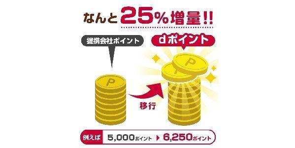 「dポイント」がお得に貯まるキャンペーン