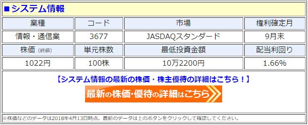 システム情報(3677)の最新の株価