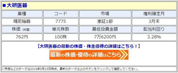 大研医器(7775)の最新の株価