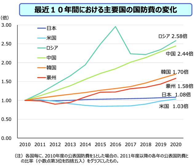 最近10年間における主要国の国防費の変化・グラフ