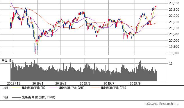 双日 株価予想