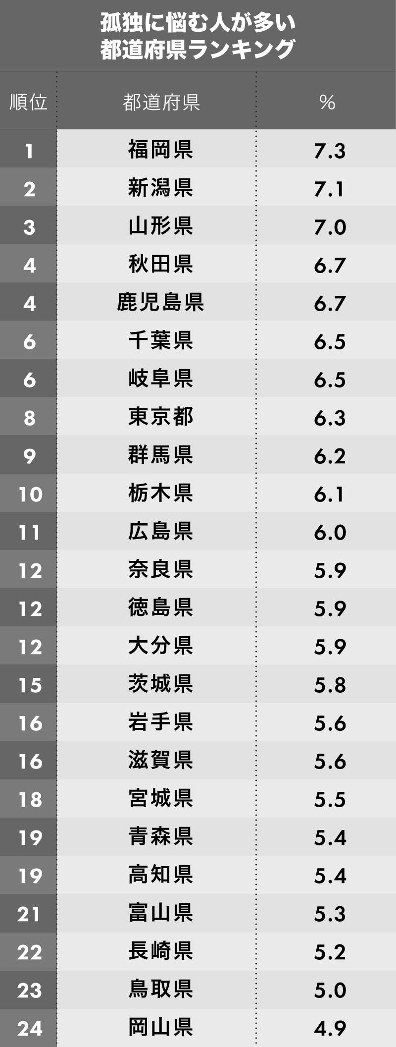 孤独に悩む人が多い都道府県ランキング 1位~24位