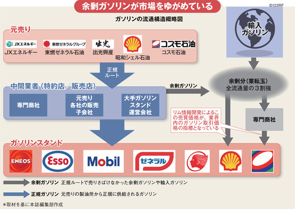 経産省が「製油所統廃合」を狙い、ガソリン流通価格にメス