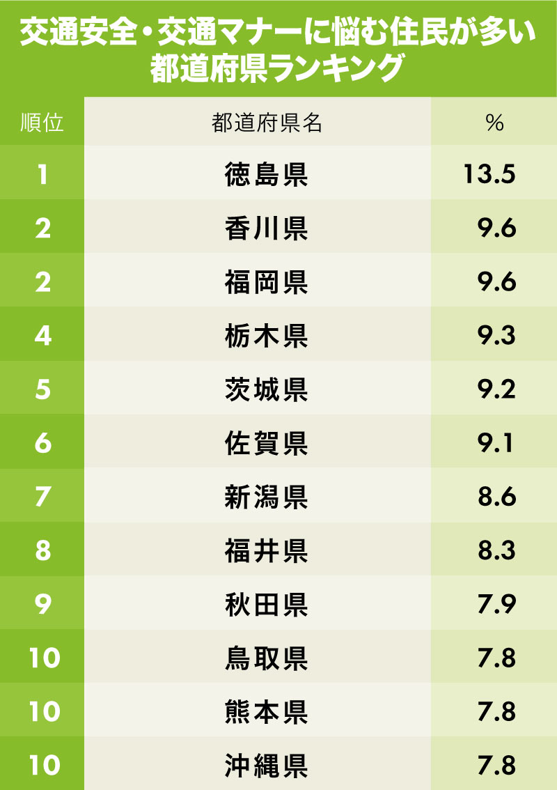 交通マナーの悪さに悩む都道府県ランキング1位~10位