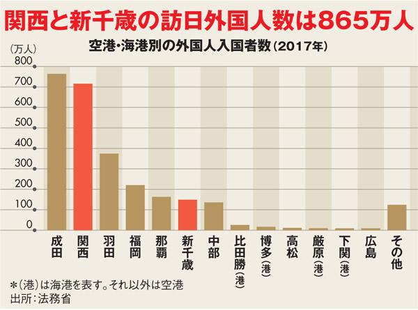 地震・台風がLCC発着多い関空・新千歳を直撃、GDP押し下げも