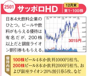 サッポロHDの最新株価チャートはこちら!
