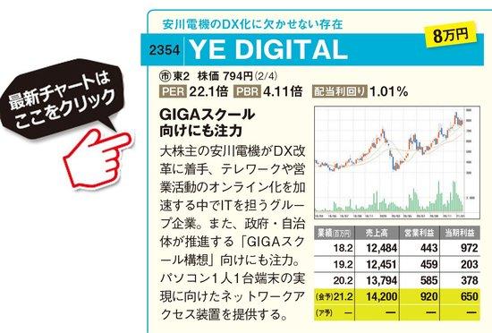 YE DIGITALの最新株価はこちら!