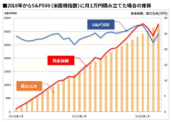 S&P500に2018年から積立投資した場合の資産推移