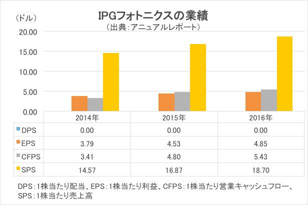 IPGフォトニクスの業績グラフ