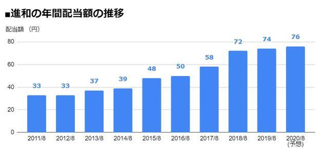 進和(7607)の年間配当額の推移