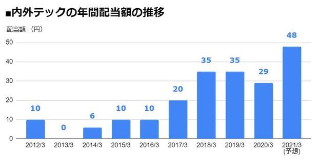内外テック(3374)の年間配当額の推移