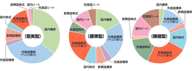 「たわらノーロードバランス」の資産配分グラフ