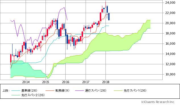 日経平均株価チャート<一目均衡表>/月足・5年