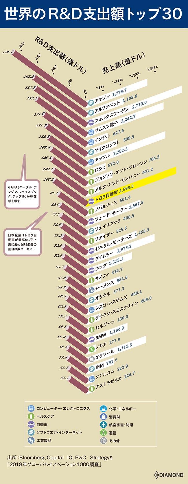 世界のR&D支出額トップ3
