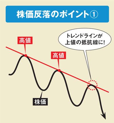 株価反落のポイント(株価下落時)
