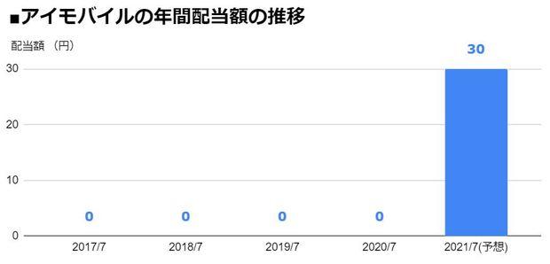 アイモバイル(6535)の年間配当額の推移