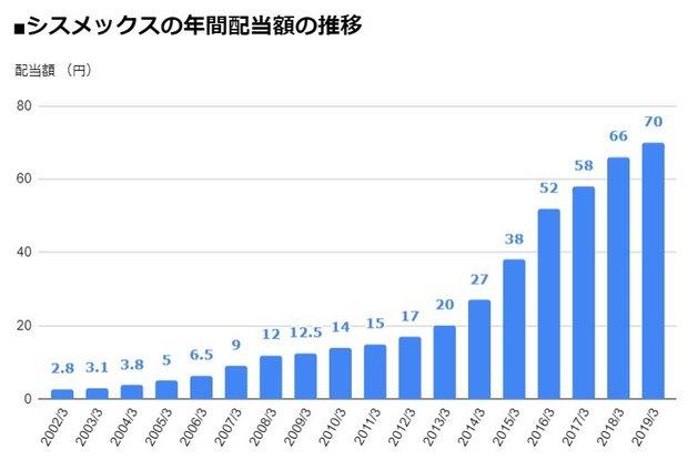 シスメックス(6869)の年間配当額の推移