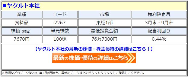 ヤクルト本社(2267)の最新の株価