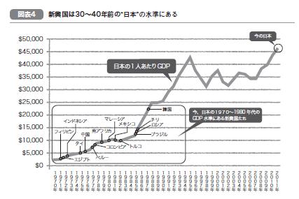 日本人が「今」だからできる<br />生き残るための海外投資