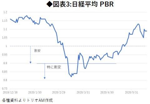 図表3:日経平均 PBR