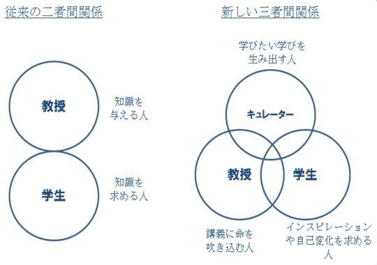 「自由に働く学部」「日本を楽しむ学部」「丁寧に暮らす学部」……、自由大学から始まる「水平な学び」