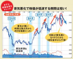 景気悪化で株価が低迷する期間は短い!