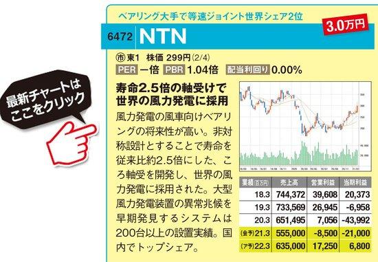 NTNの最新株価はこちら!