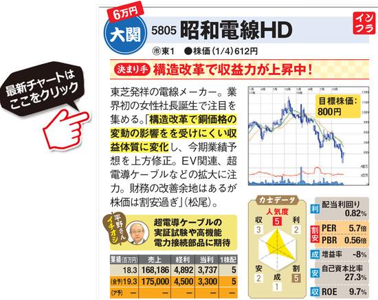 昭和電線HDの最新株価はこちら!