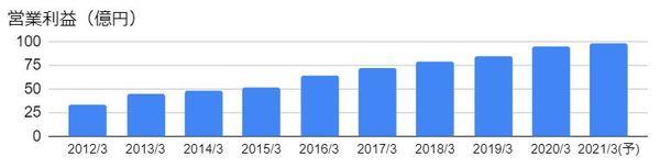 NSD(9759)の営業利益の推移