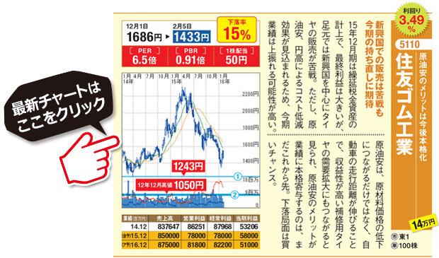 下落で利回りがアップの超高配当株 は今が買い時の銘柄を発表!新興国での販売は苦戦も今期の持ち直しに期待!原油安のメリットは今後本格化!住友ゴム工業(5110)最新の株価チャートはコチラ!(SBI証券の株価チャートへ遷移します)