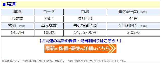 高速(7504)の株価