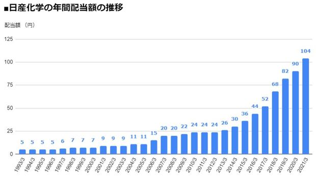 日産化学(4021)の年間配当額の推移