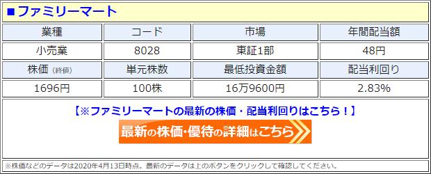 ファミリーマート(8028)の株価