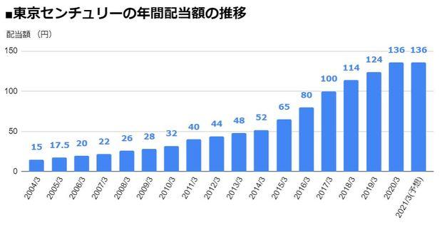 東京センチュリー(8439)の年間配当額の推移