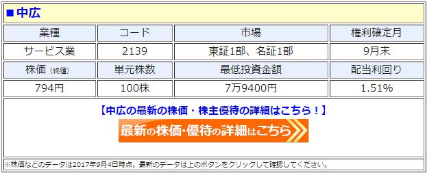 中広(2139)の最新の株価