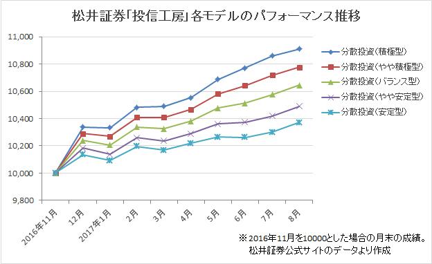 松井証券「投信工房」各モデルのパフォーマンス推移