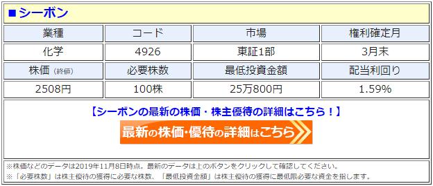 シーボン(4926)の株価