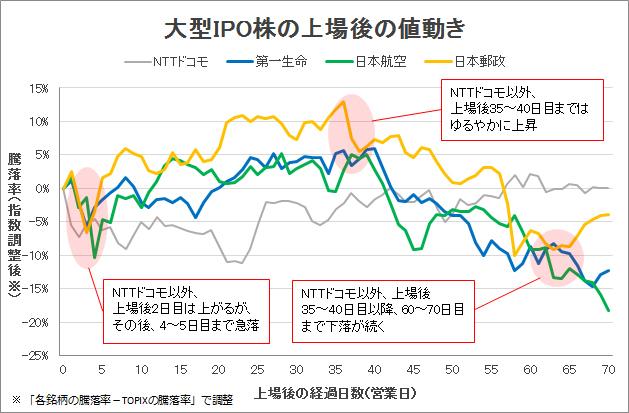 超大型IPO上場時の値動きグラフ