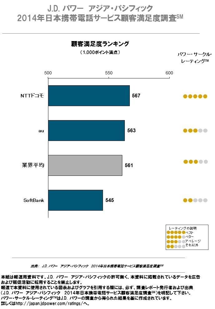 【携帯電話サービス顧客満足度ランキング】<br />NTTドコモが3年ぶり1位になった理由